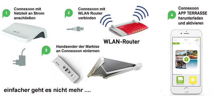 Somfy Rolladensteuerung Anleitung Gebrauchs Anleitung