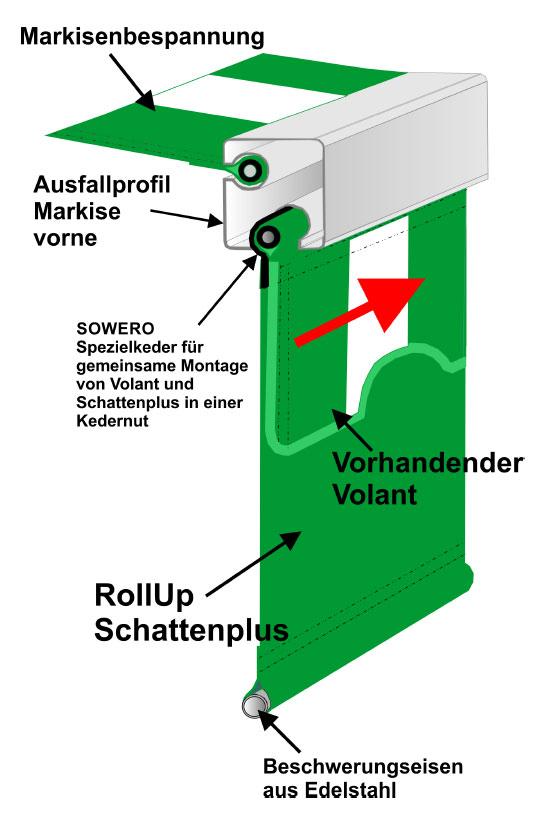 Markisenstoff Meterware Restposten Markisenstoff