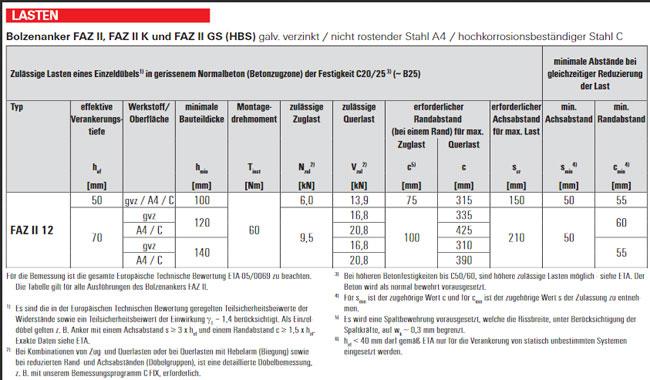 Bolzenanker Fischer Faz 12 10k A4 Edelstahl F R 4 05